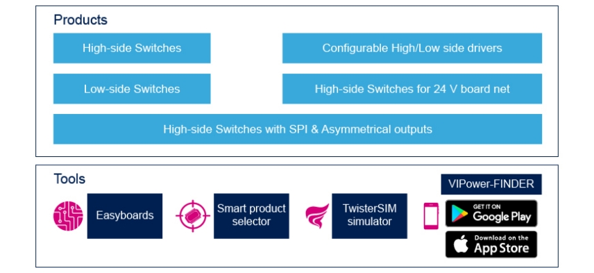 high and low side switches drivers stmicroelectronics