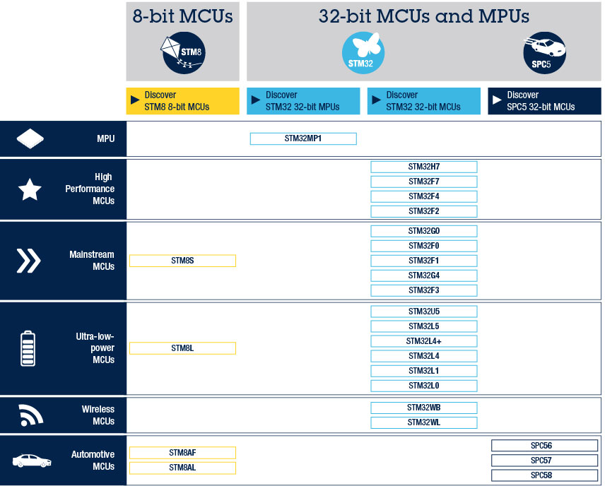 Microcontrollers (MCU) and Microprocessors (MPU) - STMicroelectronics