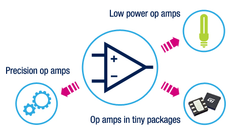Op Amps - Operational Amplifiers - Precision, Automotive