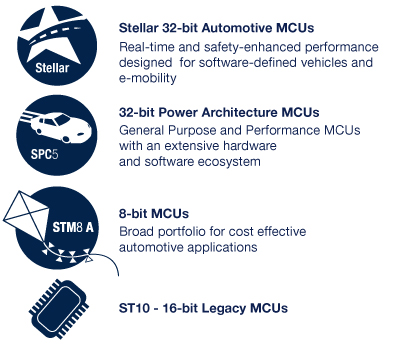 Automotive Microcontrollers (MCU) - STMicroelectronics