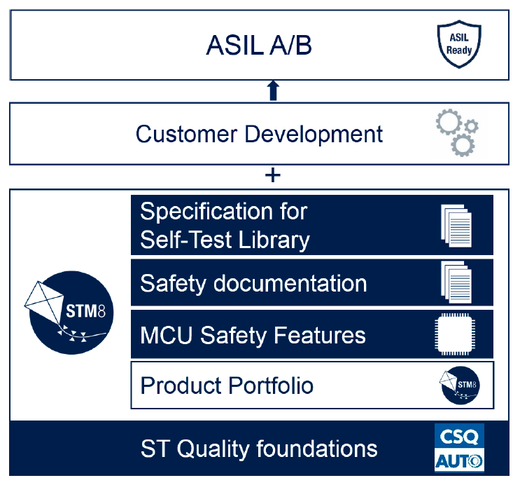 achieve ASILA and ASILB with STM8AF