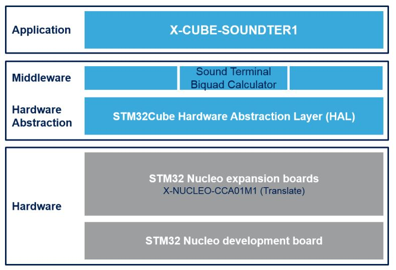 X-CUBE-SOUNDTER1 image