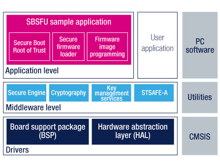 firmware software examples