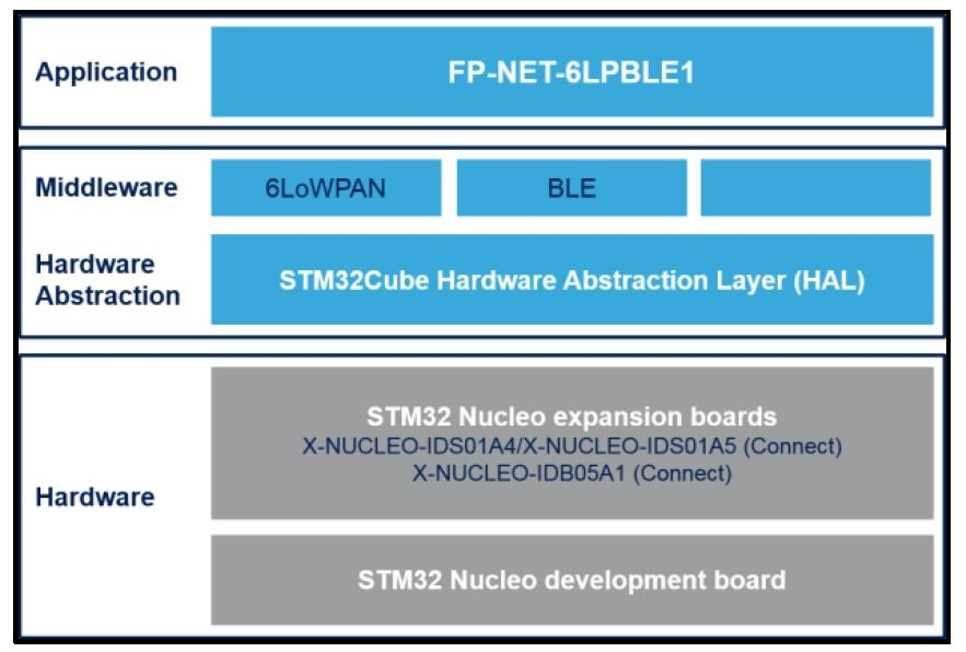STM32 ODE Function Packs - STMicroelectronics