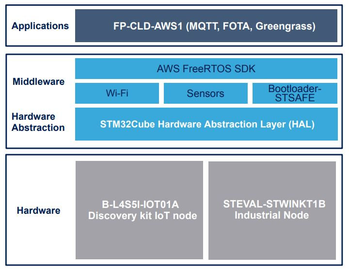 FP-CLD-AWS1 - STM32Cube function pack for IoT sensor node with