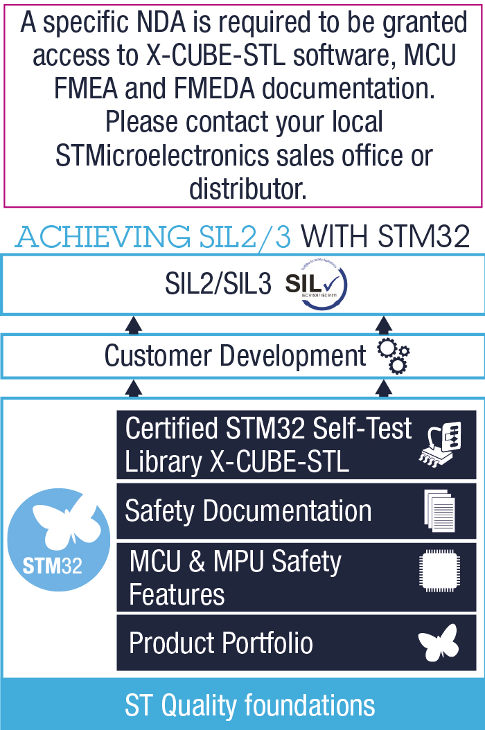 Achieve SIL2 and SIL3 with STM32 (image)