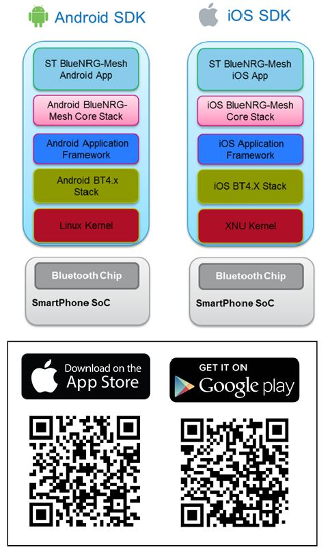 STBLEMesh - BLE Mesh application for Android and iOS