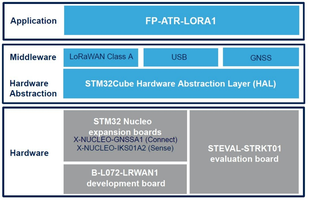 FP-ATR-LORA1 - STM32Cube function pack for IoT tracker node with