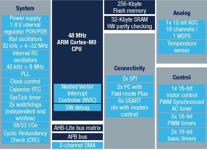 STM32F030CC - Mainstream ARM Cortex-M0 Value line MCU with