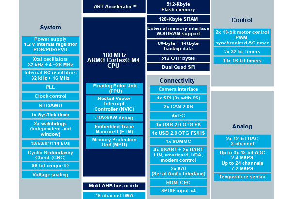 STM32F446RE - High-performance foundation line, ARM Cortex-M4 core