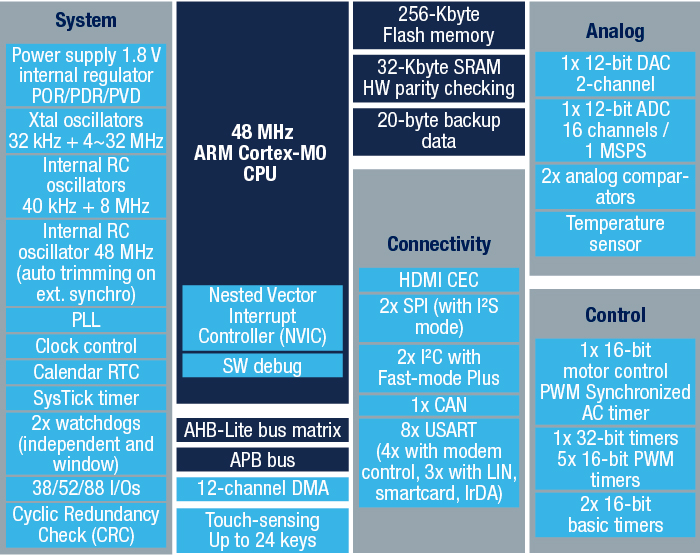STM32F091CC - Mainstream ARM Cortex-M0 Access line MCU with 256