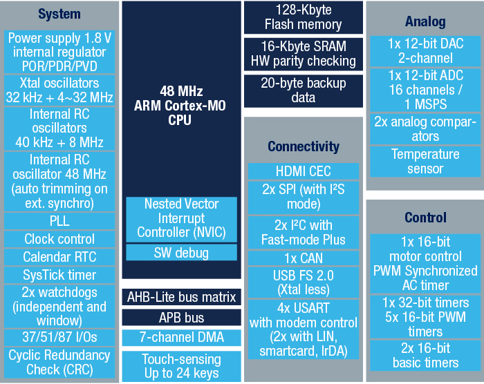 STM32F072xB block diagram