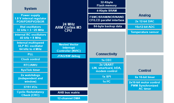 STM32F100x6 block diagram