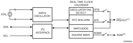 M41T62 - Low-power serial real-time clock (RTC) with alarm