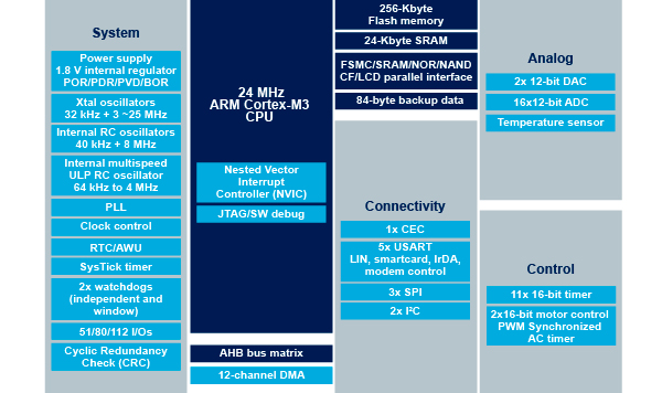 STM32F100xC block diagram