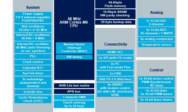 STM32F072x8 block diagram
