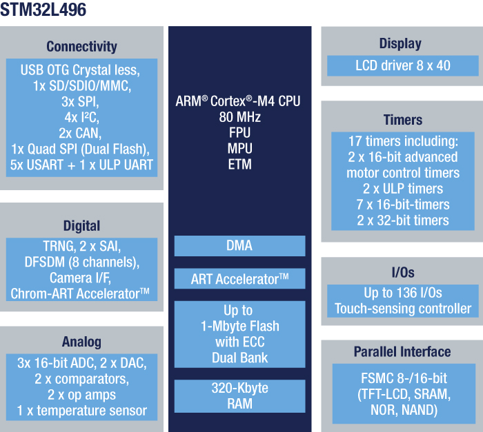 STM32L496VG - Ultra-low-power with FPU ARM Cortex-M4 MCU 80 MHz with