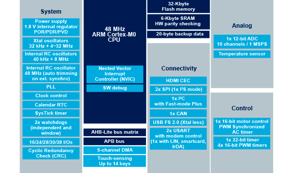 STM32F042x6 block diagram