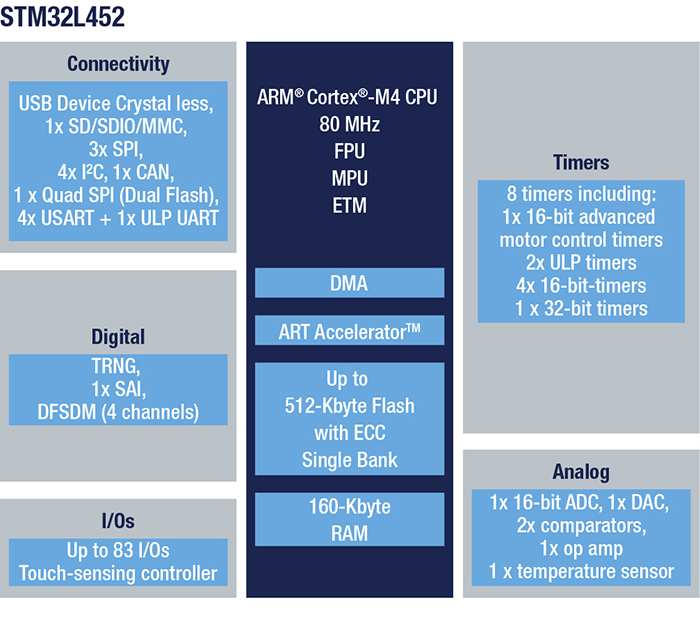 STM32L452RE - Ultra-low-power with FPU Arm Cortex-M4 MCU 80