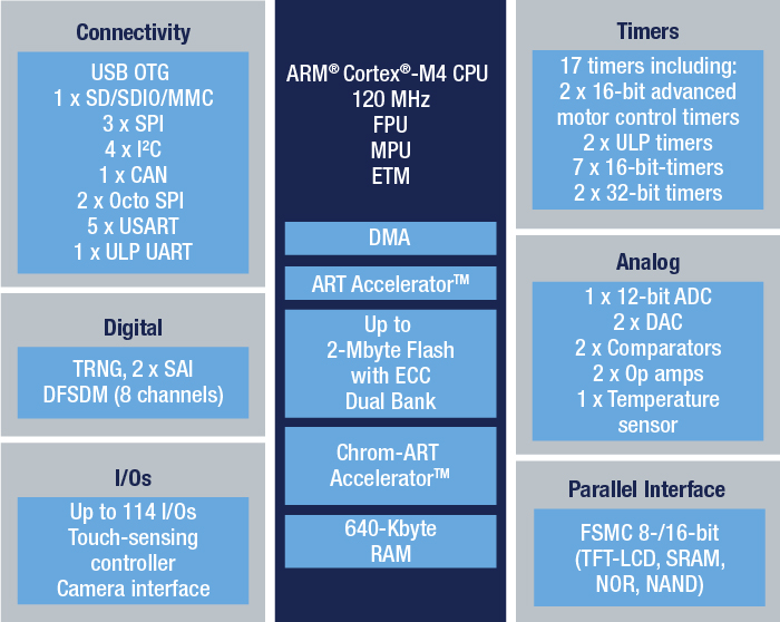 STM32L4R5ZI - Ultra-low-power with FPU ARM Cortex-M4 MCU 120 MHz