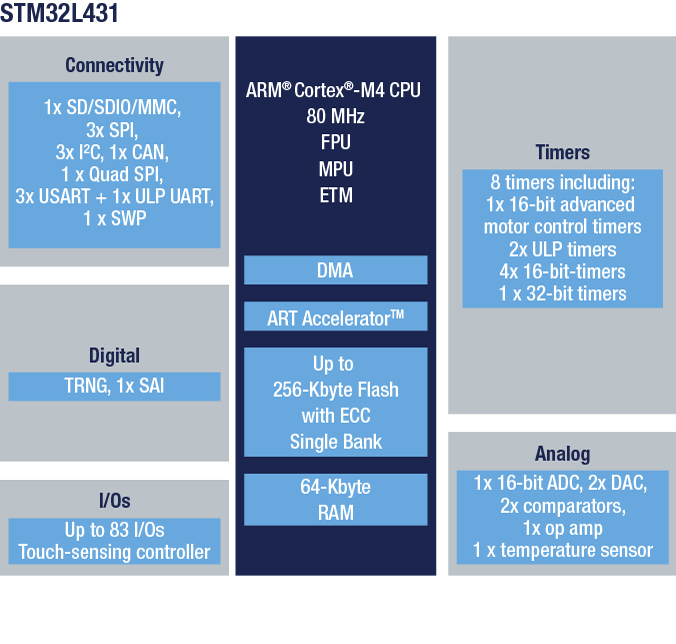 STM32L431RC - Ultra-low-power with FPU ARM Cortex-M4 MCU 80 MHz with