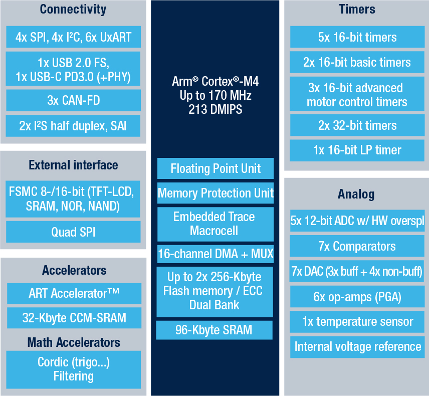 STM32G473CE - Mainstream Arm Cortex-M4 core with DSP and FPU