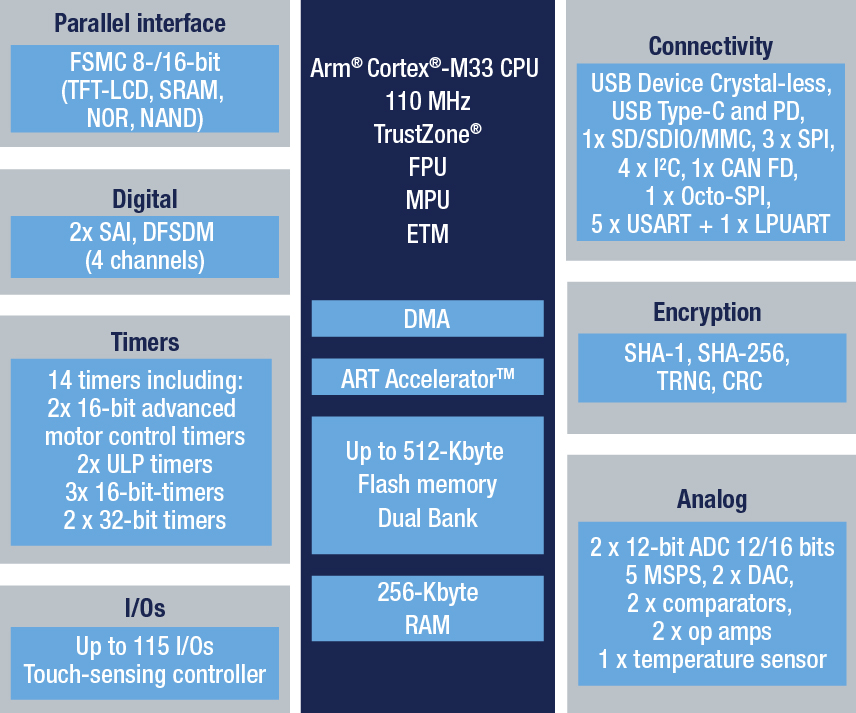 STM32L552QE - Ultra-low-power with FPU Arm Cortex-M33 with