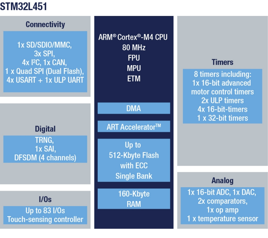 Stm32l451ve Ultra Low Power With Fpu Arm Cortex M4 Mcu 80 Mhz Grade 5 Circuit Diagrams Diagram