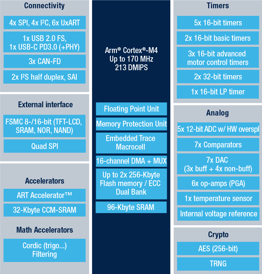 STM32G483VE - Mainstream Arm Cortex-M4 core with DSP and FPU