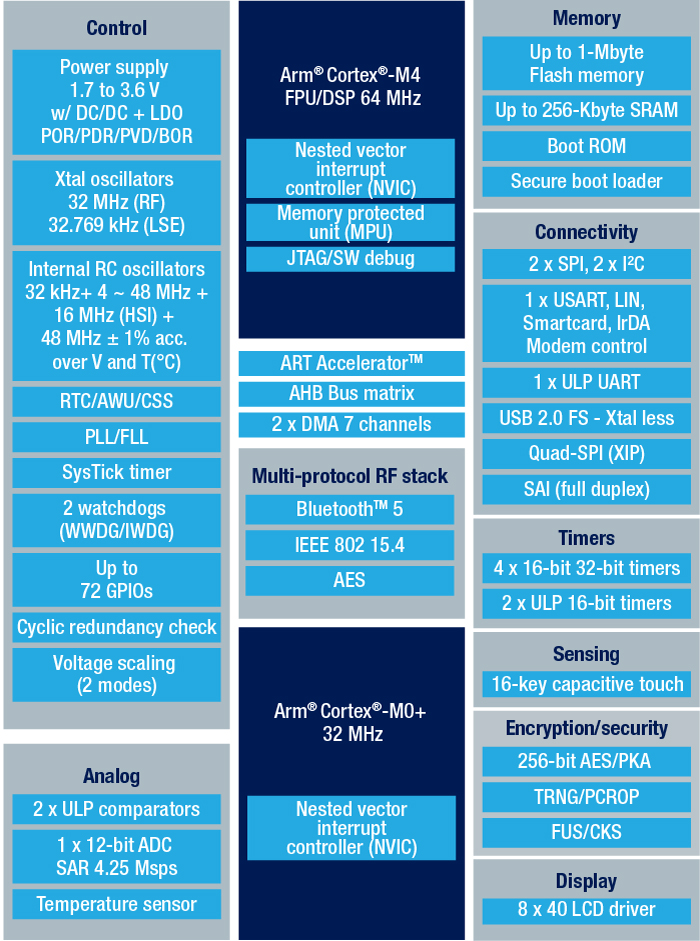STM32WB55RG - Ultra-low-power dual core Arm Cortex-M4 MCU 64 MHz