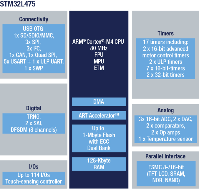 STM32L475VG - Ultra-low-power with FPU ARM Cortex-M4 MCU 80