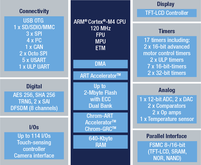 STM32L4S7ZI - Ultra-low-power with FPU ARM Cortex-M4 MCU 120