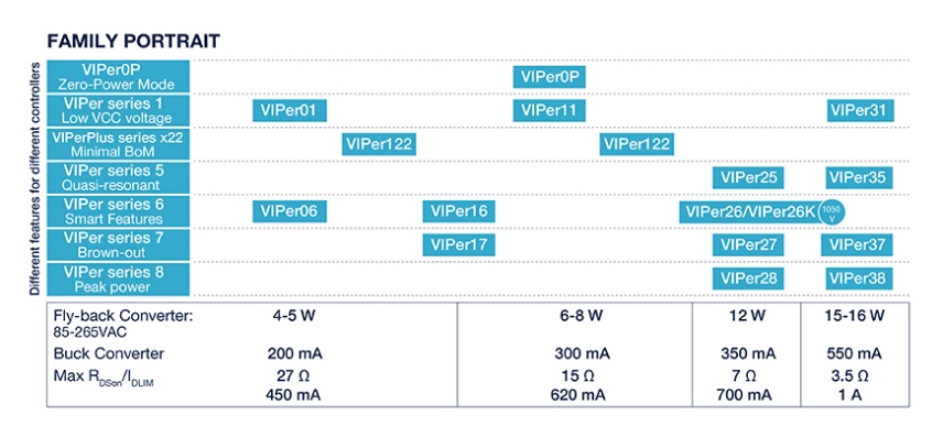 High-voltage converters - VIPerPlus