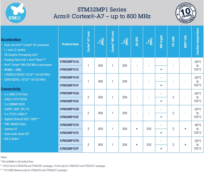 STM32MP1 microprocessor series - STMicroelectronics