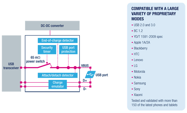 Power switches with USB Charge Controller - STMicroelectronics