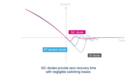Performance comparison curve between 600 V Si, Ultrafast tandem and Si diodes
