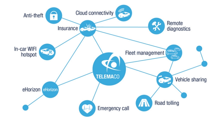 Active Auto Sales >> Automotive Telematics - Processors for Telematics Applications - STMicroelectronics