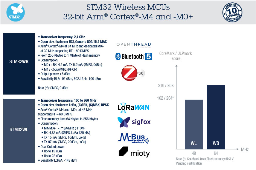 STM32 Wireless Microcontrollers (MCUs) - STMicroelectronics