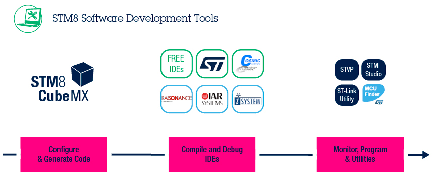 STM8 Software Development Tools - STMicroelectronics