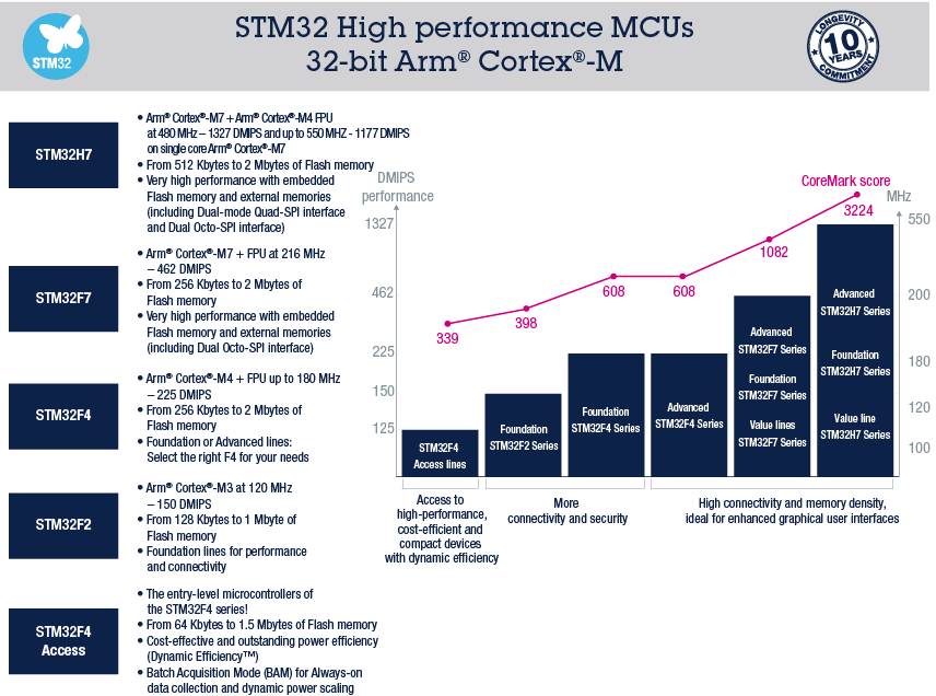 STM32 High Performance Microcontrollers (MCUs