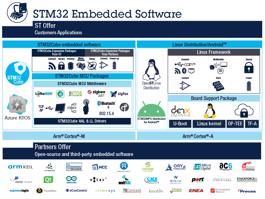 STM32 Embedded Software - STMicroelectronics