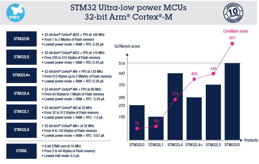 STM32 Ultra Low Power Microcontrollers (MCUs