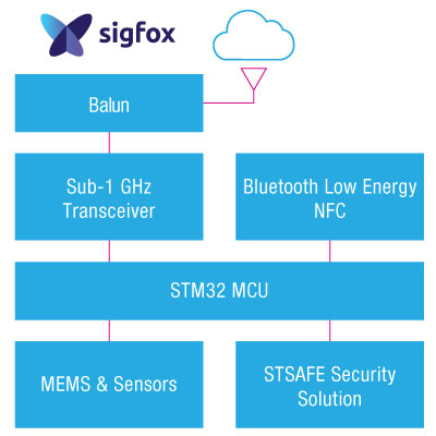 Sigfox Monarch