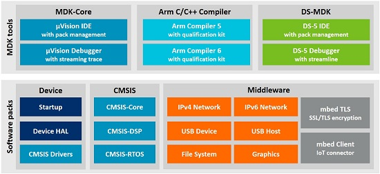 Arm Keil MDK - Complete software development solution for