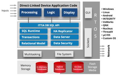 Ittia Db Sql Ittia Db Sql Is A Relational Database Management Software Library For Embedded Systems And Intelligent Internet Of Things Devices Stmicroelectronics
