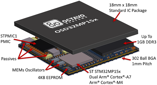 Octavo Systems osd32mp15x system in package module