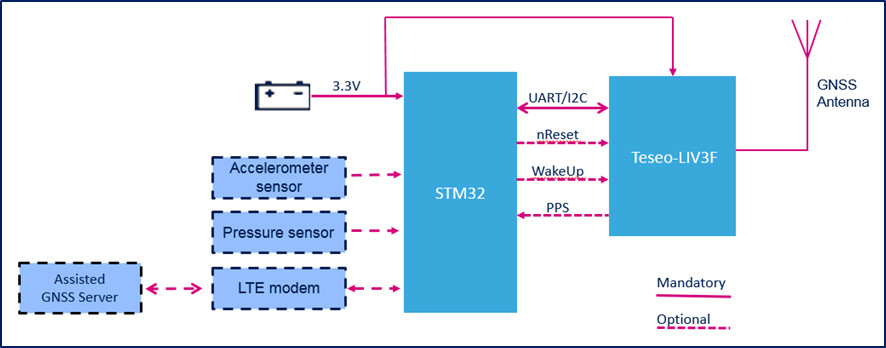 Teseo-LIV3F GNSS Prototyping Solution - STMicroelectronics