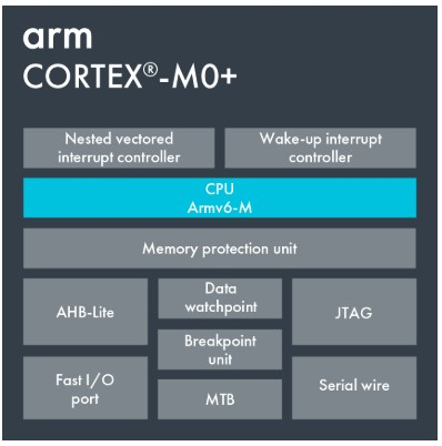 arm cortex m0 plus