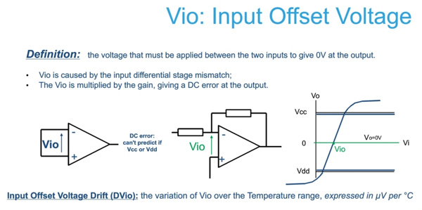 input offset voltage