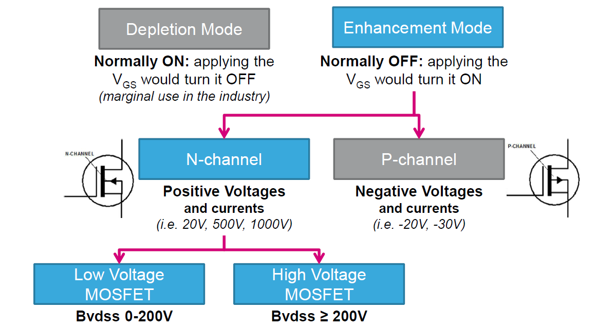 mosfet main types